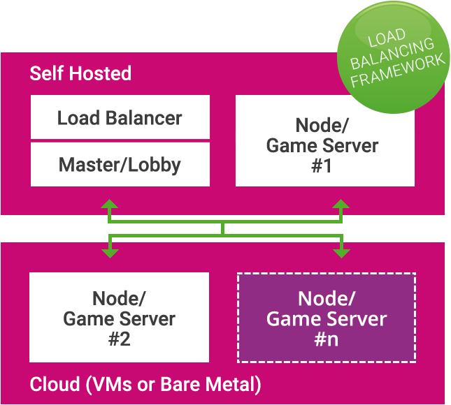 On-Premises Cross Platform Multiplayer Game Backend | Photon